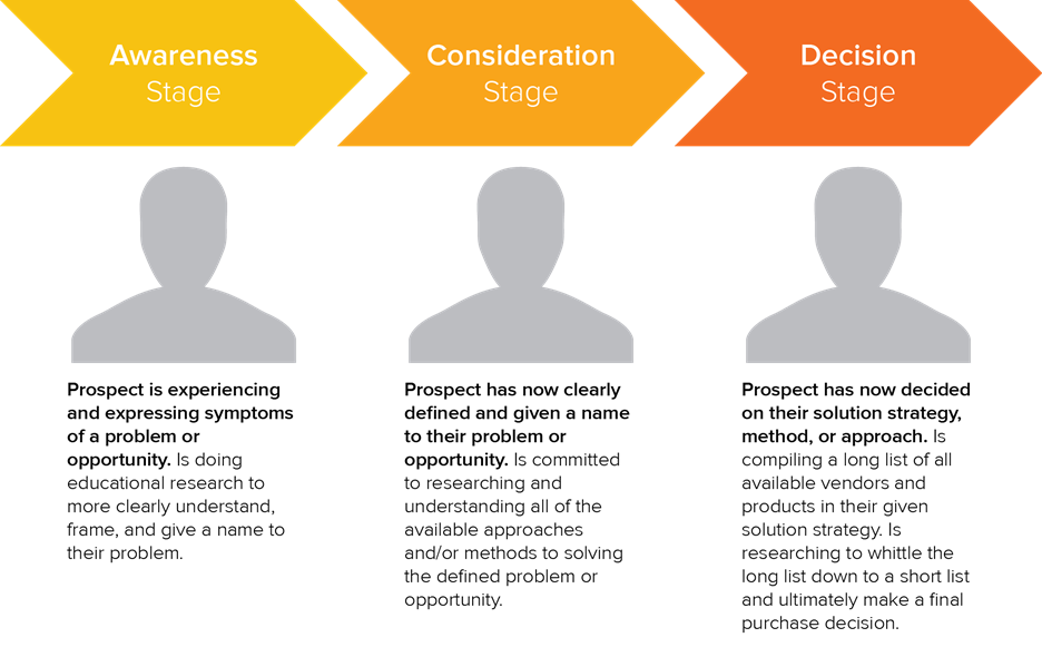 three stages of a buyer's journey